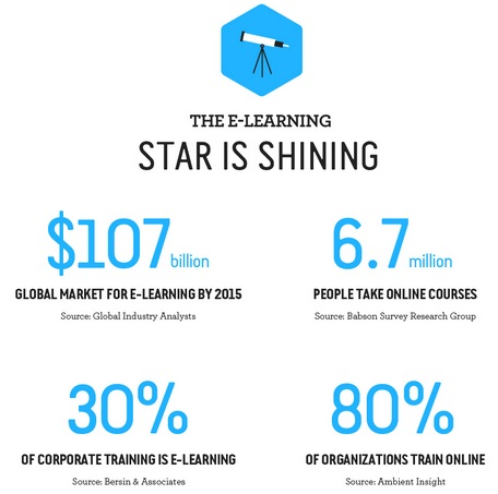 Pourquoi faut-il adopter le e-Learning ?