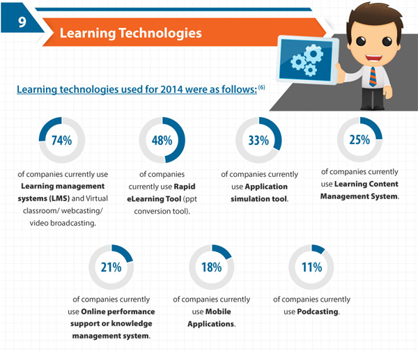 Le LMS, star des technologies e-Learning